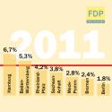 FDP elecciones regionales resultados alemania liberales