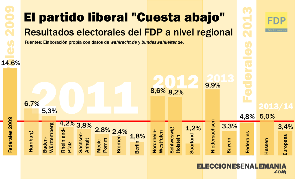 FDP Resultados electorales elecciones regionales 2009 2014 alemania