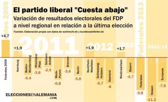 FDP Resultados electorales elecciones regionales comparado variacion
