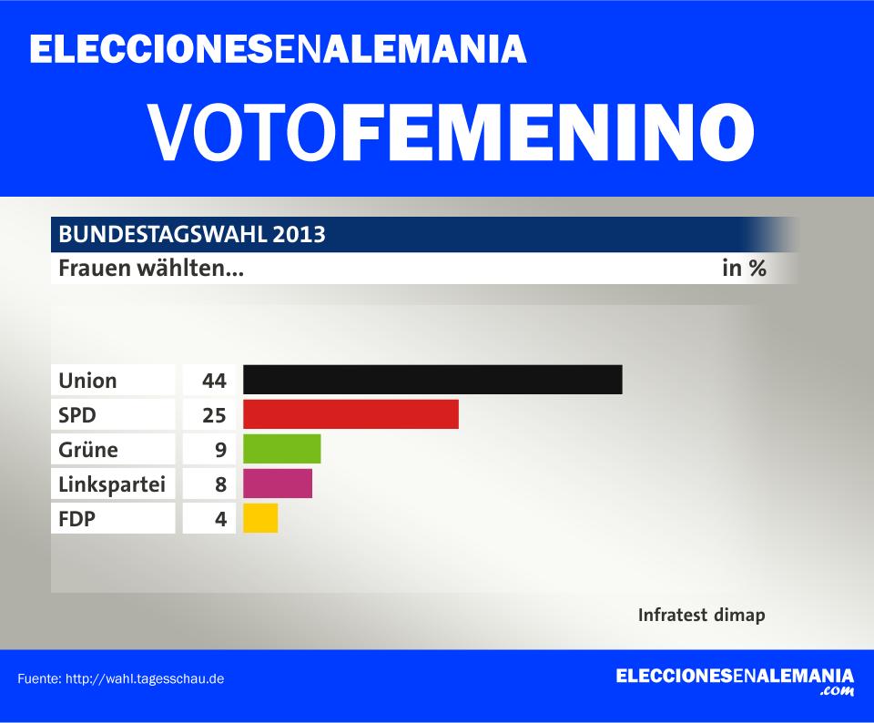 Voto-Femenino---Encuestas