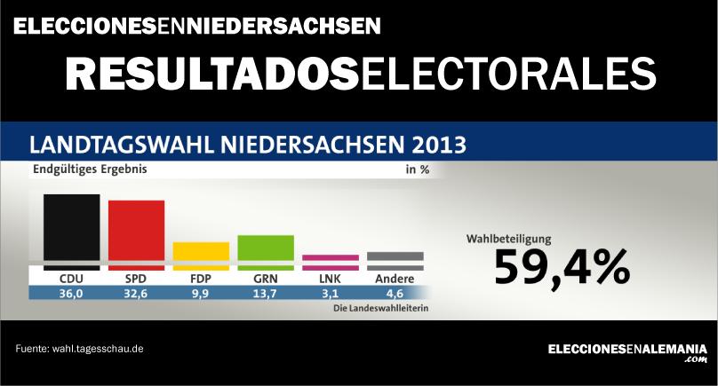 Niedersachsen-elecciones-re