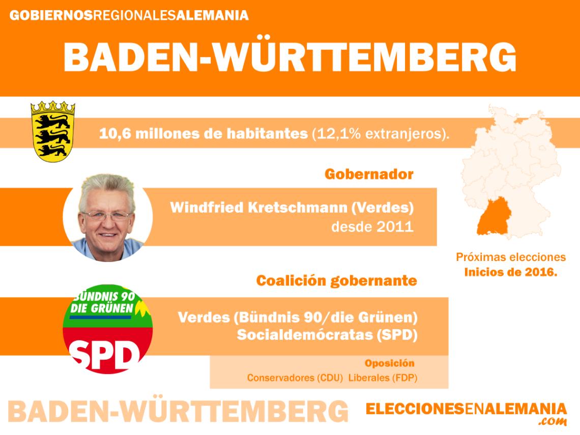 Baden-Württemberg-Datos