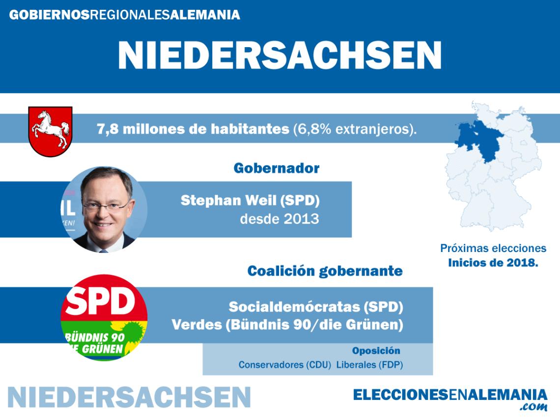 Niedersachsen-Datos