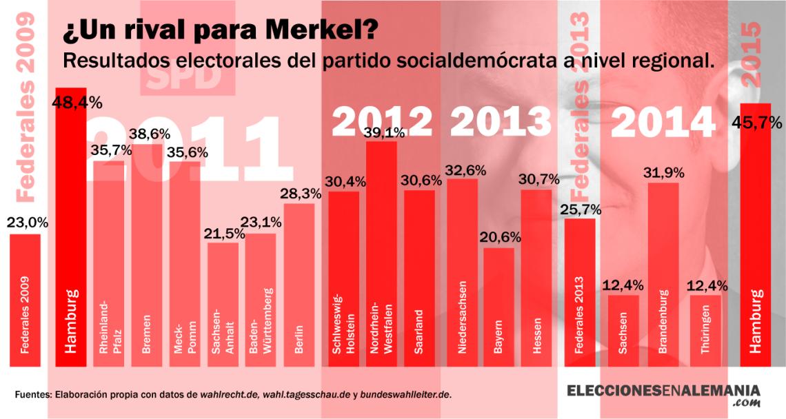 SPD-Resultados-Regionale-02