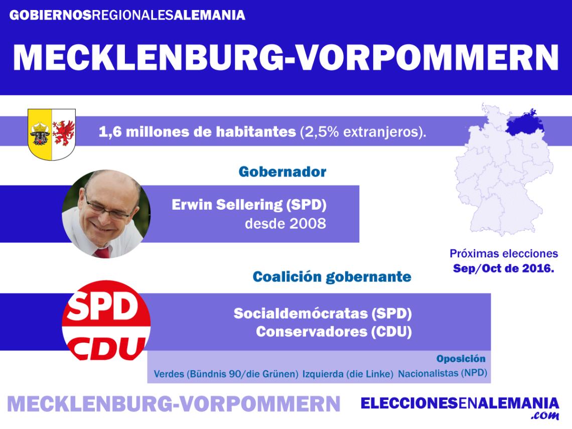 Mecklenburg-Vorpommern-Datos
