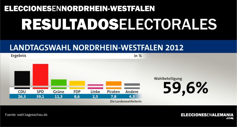 NRW-elecciones-resultados