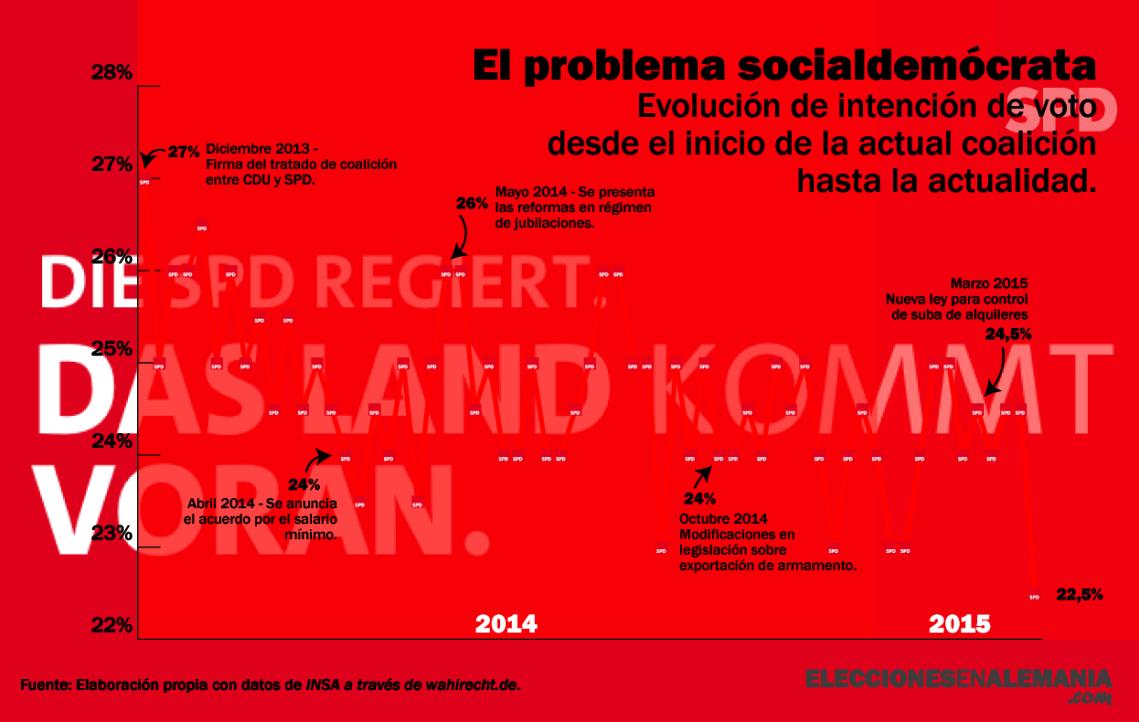 SPD-Encuestas_01