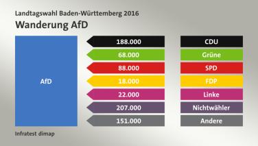 Trasvase de votos a AfD. Elecciones en Baden-Württemberg 2016.