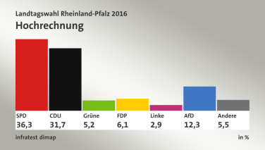 Resultados electorales en Rheinland-Pfalz 2016