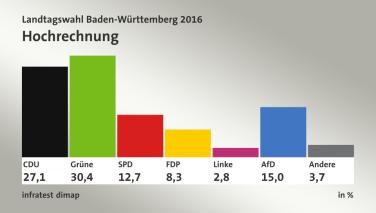 Resultados electorales en Baden-Württemberg 2016
