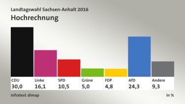 Resultados electorales en Sachsen-Anhalt 2016