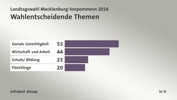 Temas determinantes del voto: Justicia social, economía y trabajo, escuela/educación, refugiados.