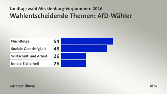 Temas determinantes del voto: Votantes de AfD: Refugiados, justicia social, economía y trabajo, seguridad.
