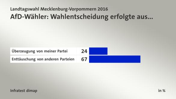 """Votantes de AfD: el voto es producto de: """"Convencimiento por mi partido"""" (arriba), """"descepción con el resto de los partidos"""" (abajo)."""