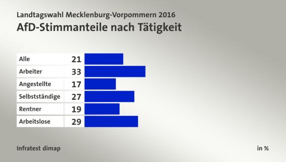 Porcentaje de votos de AfD según ocupación. De arriba hacia abajo: Todos. Trabajadores. Oficinistas. Autónomos. Jubilados. Desempleados.