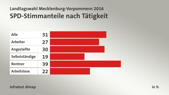 Porcentaje de votos del SPD según ocupación. De arriba hacia abajo: Todos. Trabajadores. Oficinistas. Autónomos. Jubilados. Desempleados.