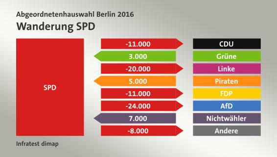 Trasvase del voto al SPD.