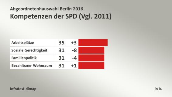 Competencias del SPD (comparación con 2011). De arriba hacia abajo: Puestos de trabajo, justicia social, política de familia, vivienda accesible.