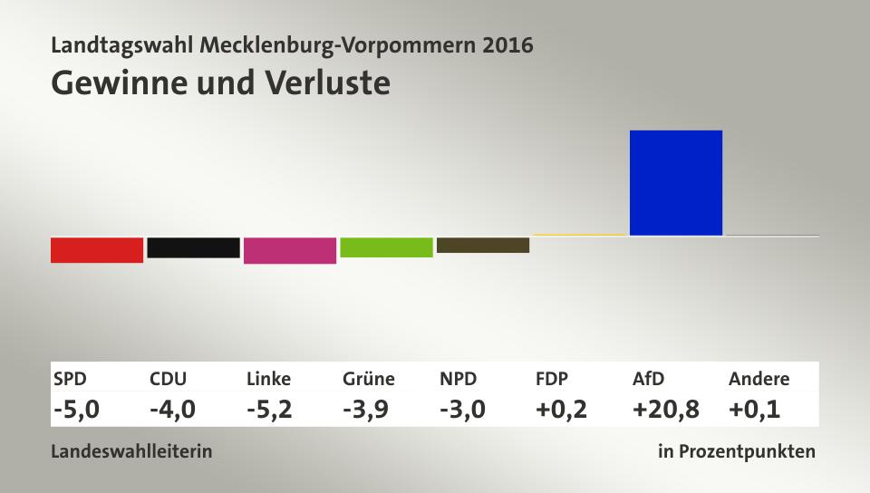 Resultados diferencia 2011 elecciones alemania.png