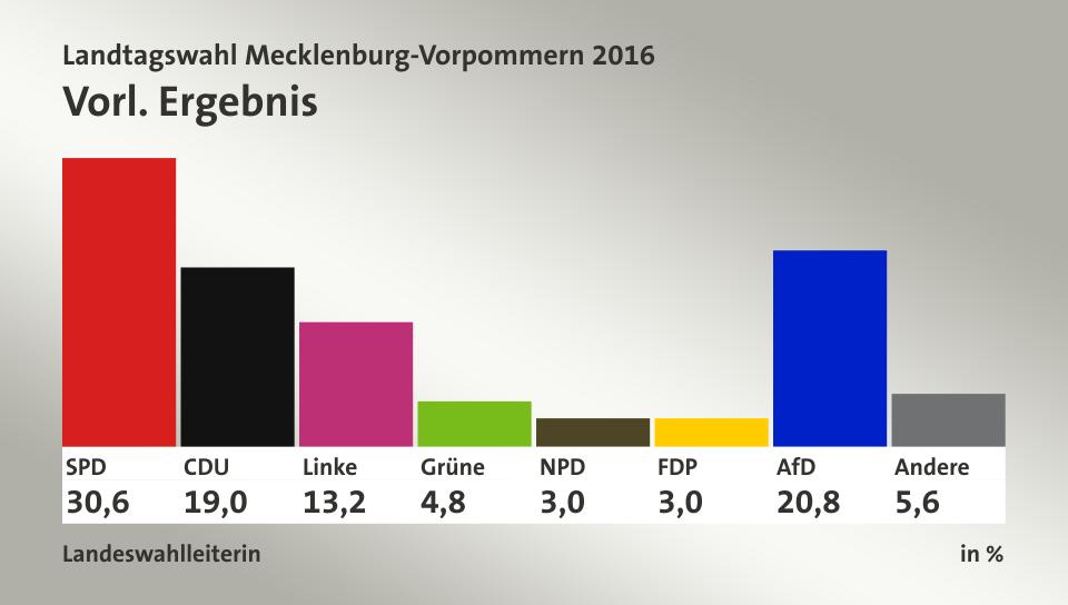 Resultados porcentaje elecciones alemania.png