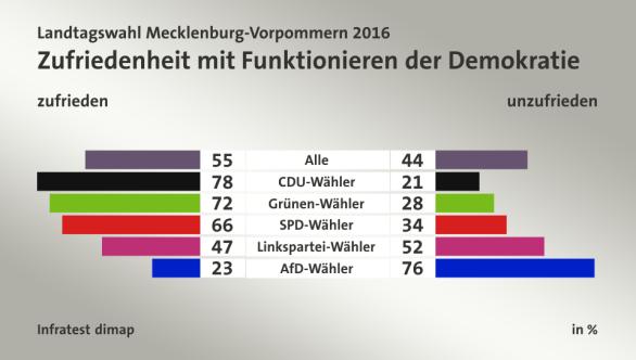 Satisfacción con el funcionamiento de la democracia. Izquierda: Satisfrecho. Derecha: Insatisfecho. La primer línea muestra el promedio general y el resto ordena la variable según partido político votado.