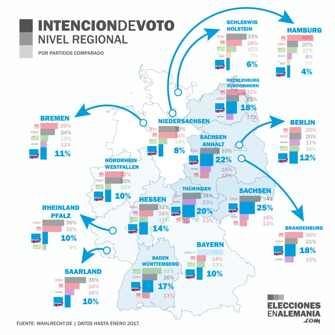 intencion-de-voto-nivel-regional-alemania-2017-enero-comparado