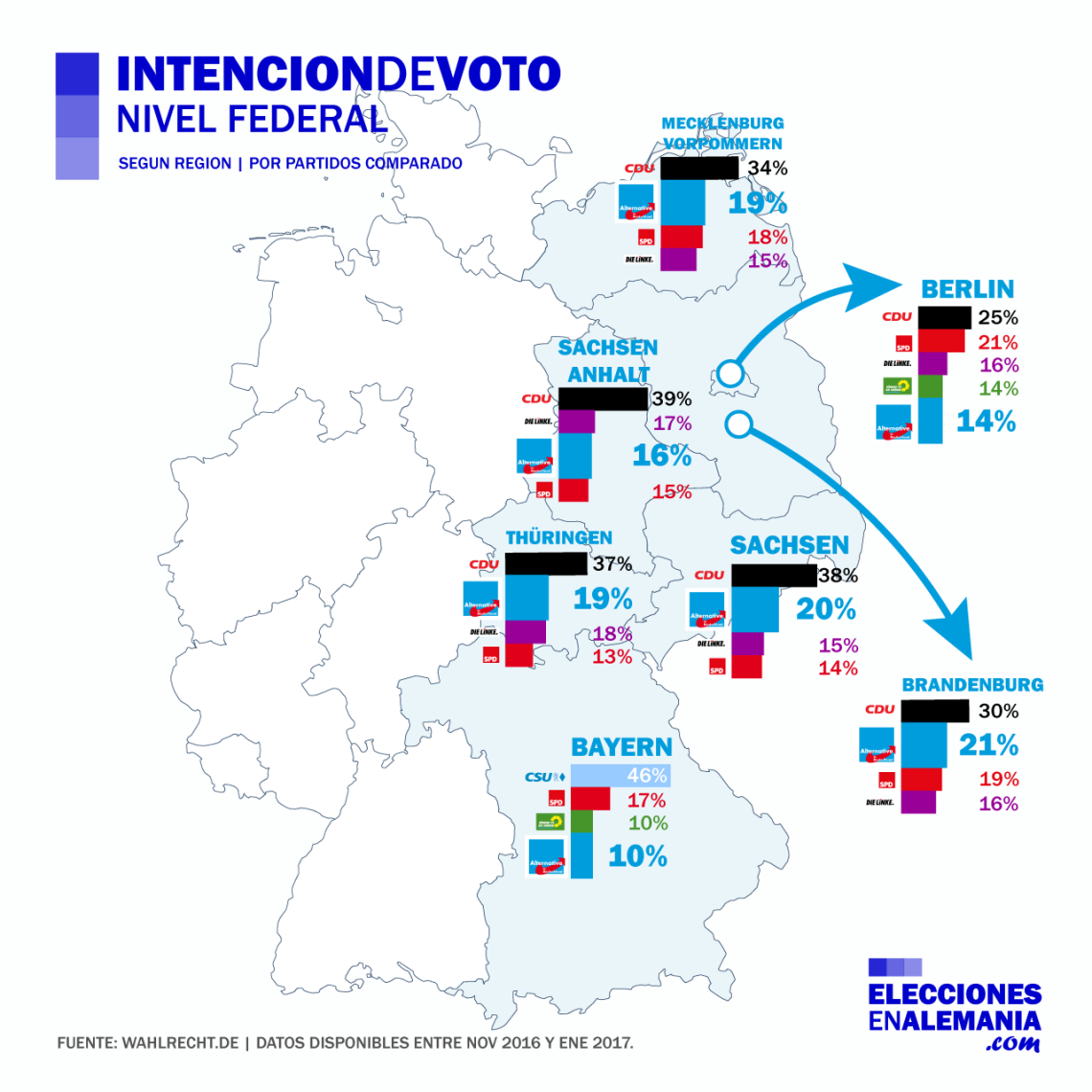 intencion-de-voto-nivel-regional-alemania-2017-enero