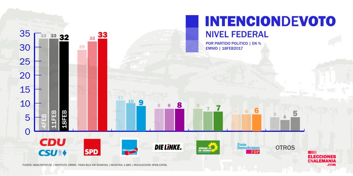 encuesta_alemania_emnid_18-2-17_elecciones_federales