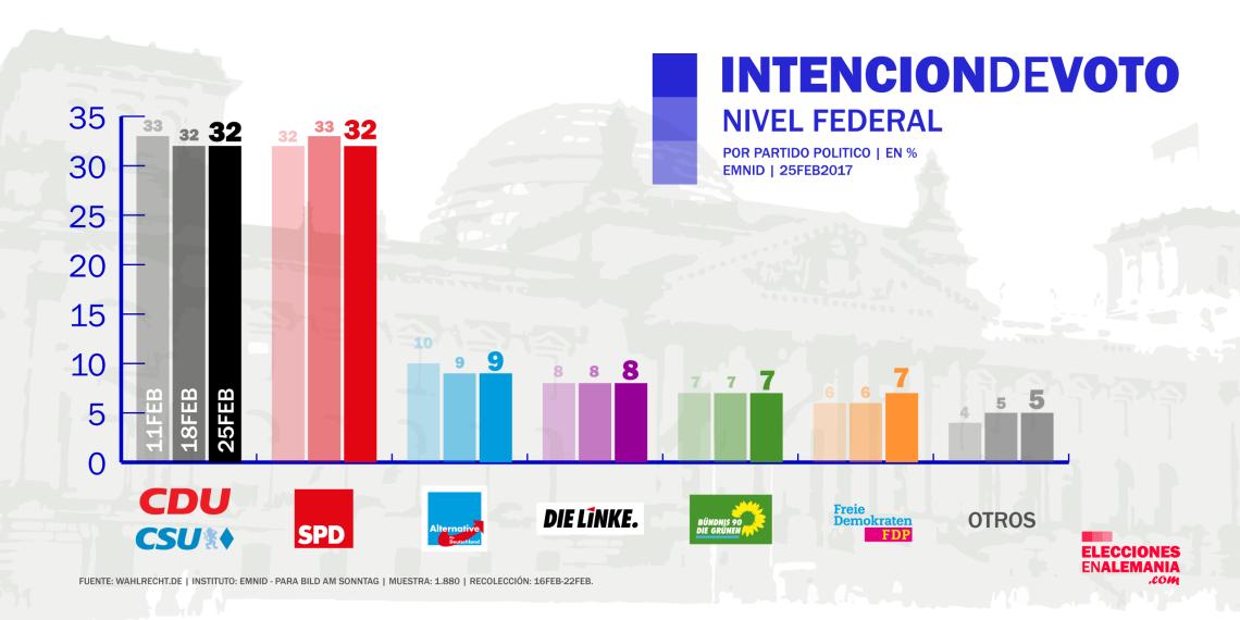 encuesta_alemania_emnid_25-2-17_elecciones_federales