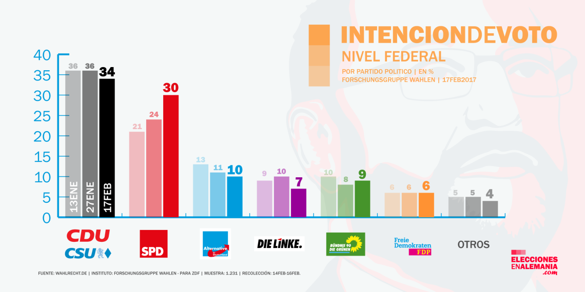 encuesta_alemania_forschungsgruppewahlen_17-2-17_elecciones_federales