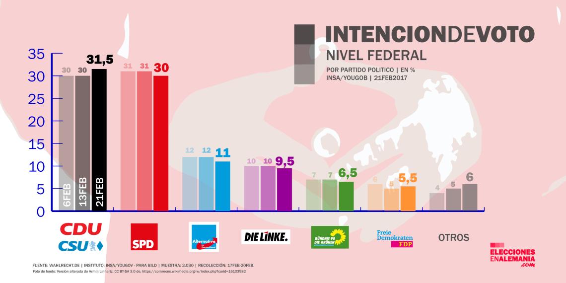 encuesta_alemania_insa_21-2-17_elecciones_federales