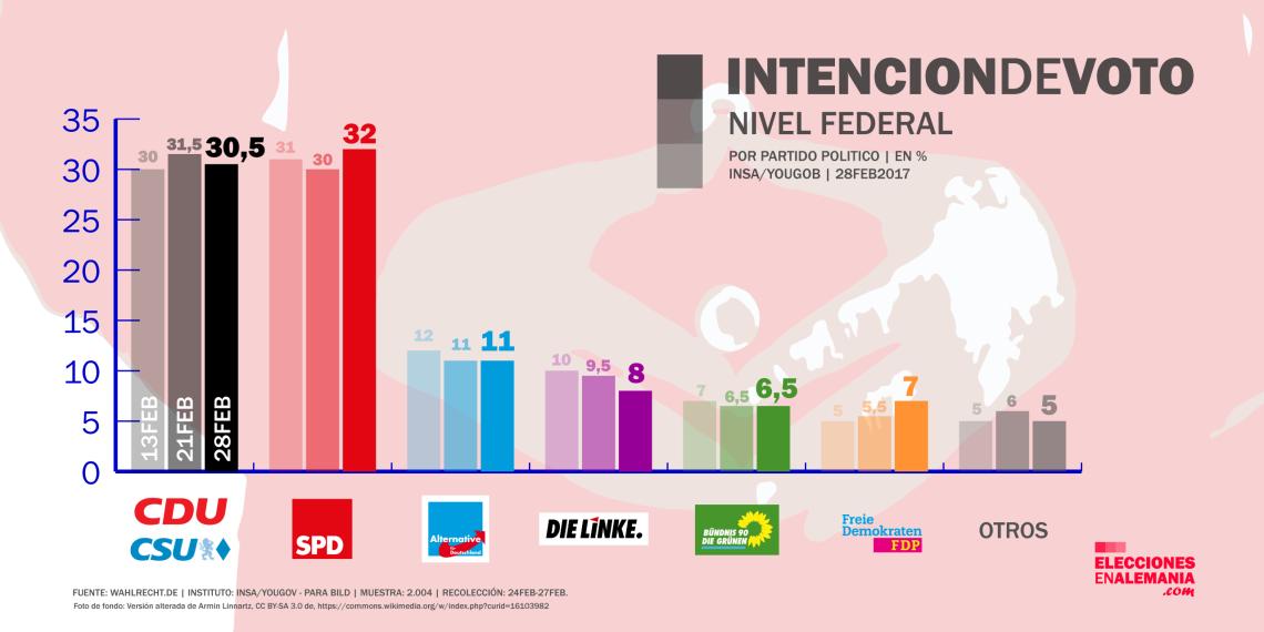 encuesta_alemania_insa_28-2-17_elecciones_federales
