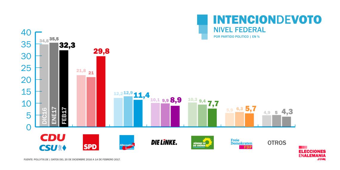 encuestas-dic-feb-2017-partidos-elecciones-alemania