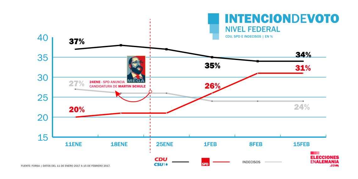 encuestas-ene-feb-2017-cdu-spd-indecisos