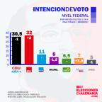 El efecto Schulz: de 20 a +30 en solo un mes