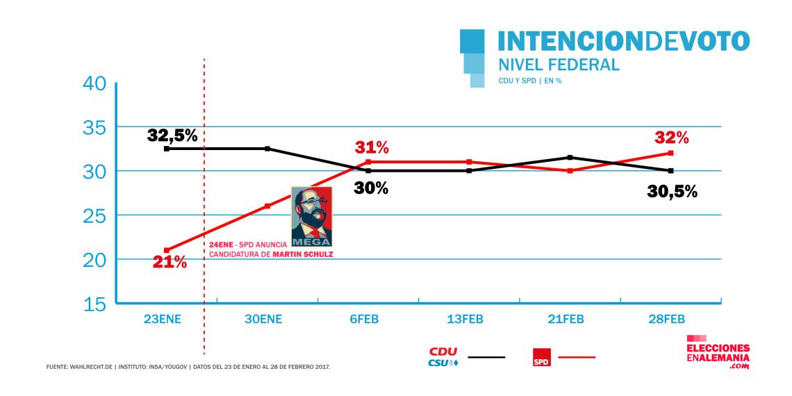 encuesta_alemania_insa_evolucion_febrero_cdu_spd_elecciones_federales