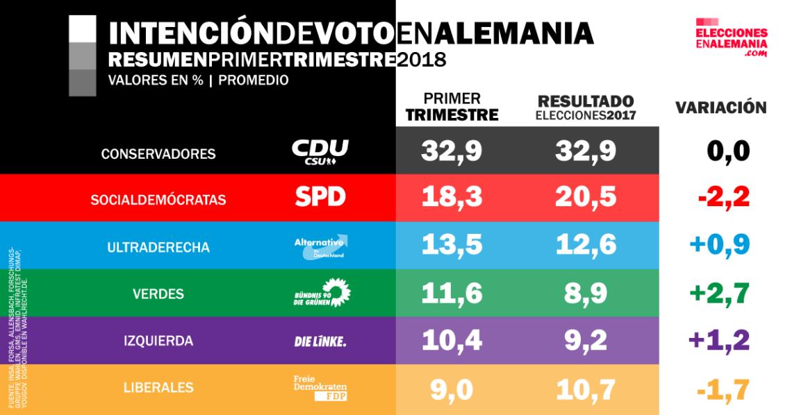 Intención-de-voto-Alemania-Federal-Resumen-MAR18-Comparación-promedio.png