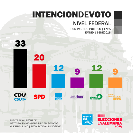 Intención-de-Voto-Federal-ENE2018-Emnid