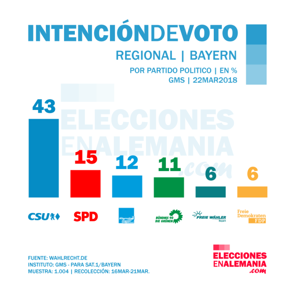 Bayern-Intención-de-voto-marzo