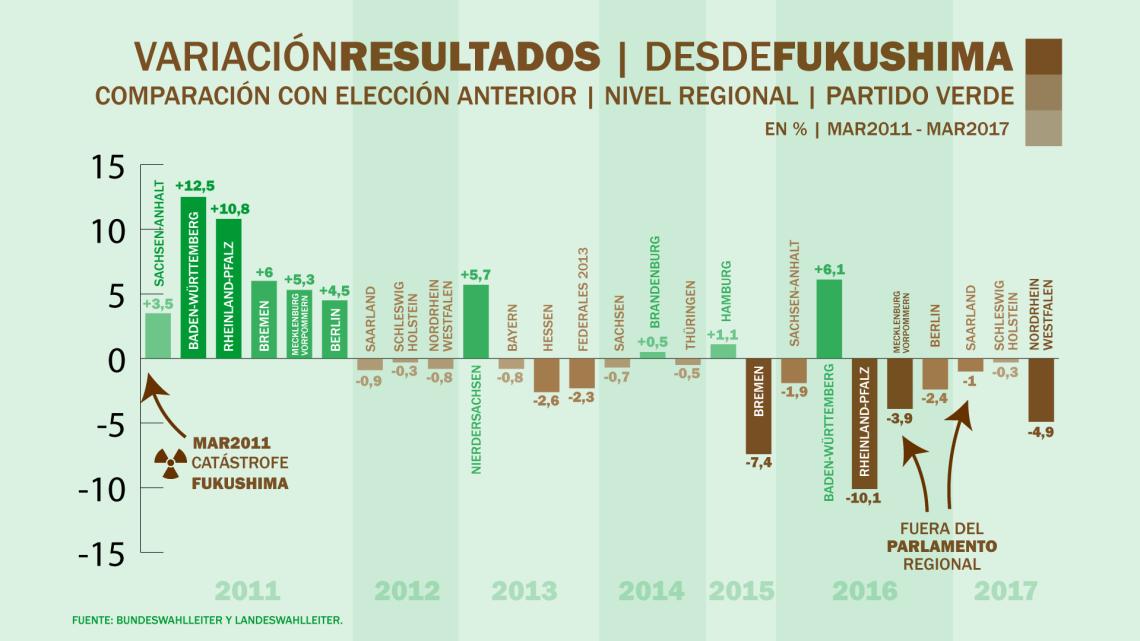 Verdes-Variación-Resultados-regionales-según-elección-previa