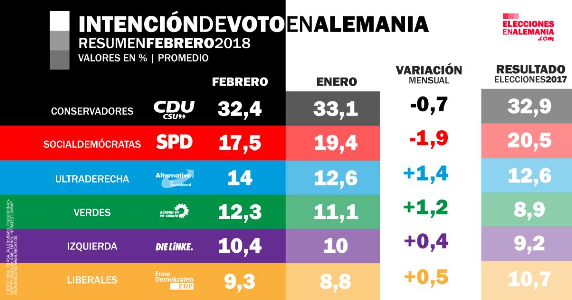 Intención-de-voto-Alemania-Federal-Resumen-FEB18-Comparación-promedio.png