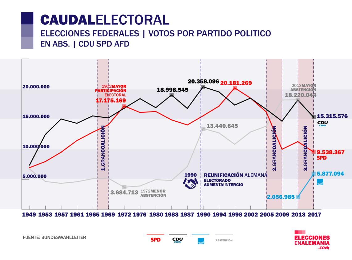caudal-electoral-histórico-2