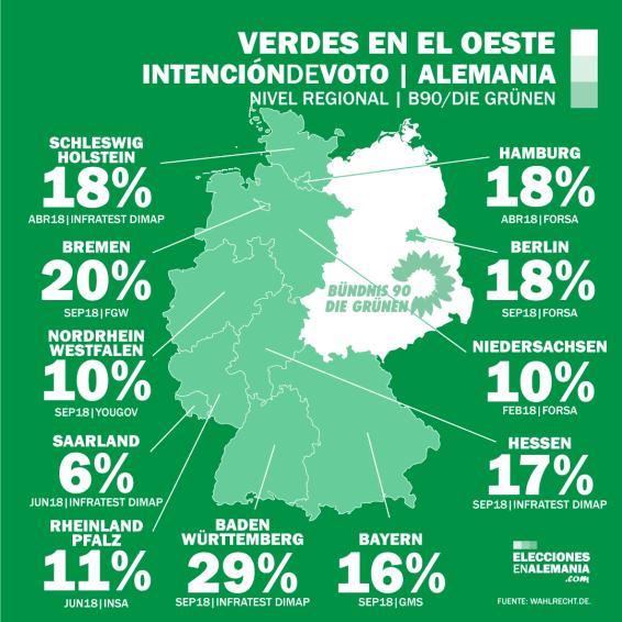 Encuestas_Oeste_Alemania_Verdes