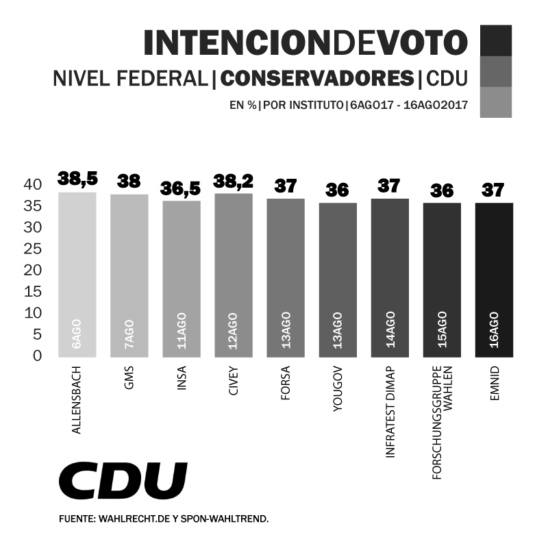 Encuesta_Alemania_Elecciones_CDU_18.9.2017