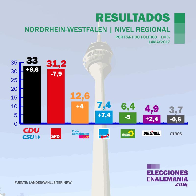 Elecciones-NRW-Alemania-Encuestas-2017-Resultados