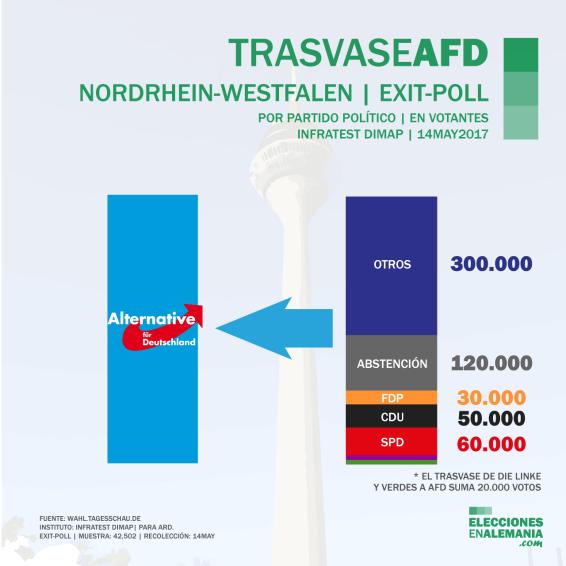 Elecciones-NRW-Alemania-Encuestas-2017-Trasvase-AfD