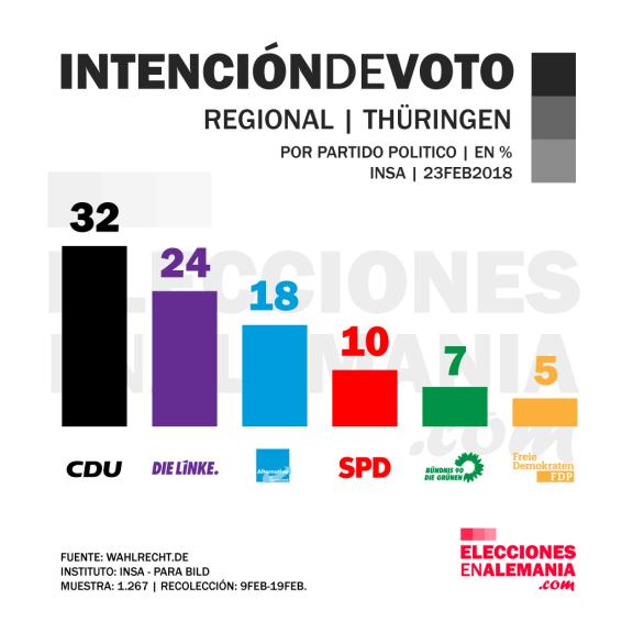 Thüringen-Intención-de-voto-febrero