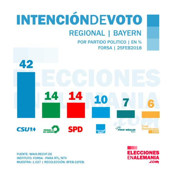 Bayern-Intención-de-voto-febrero