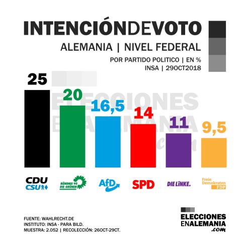 Intención-de-voto-Alemania-Federal-29OCT18-INSA