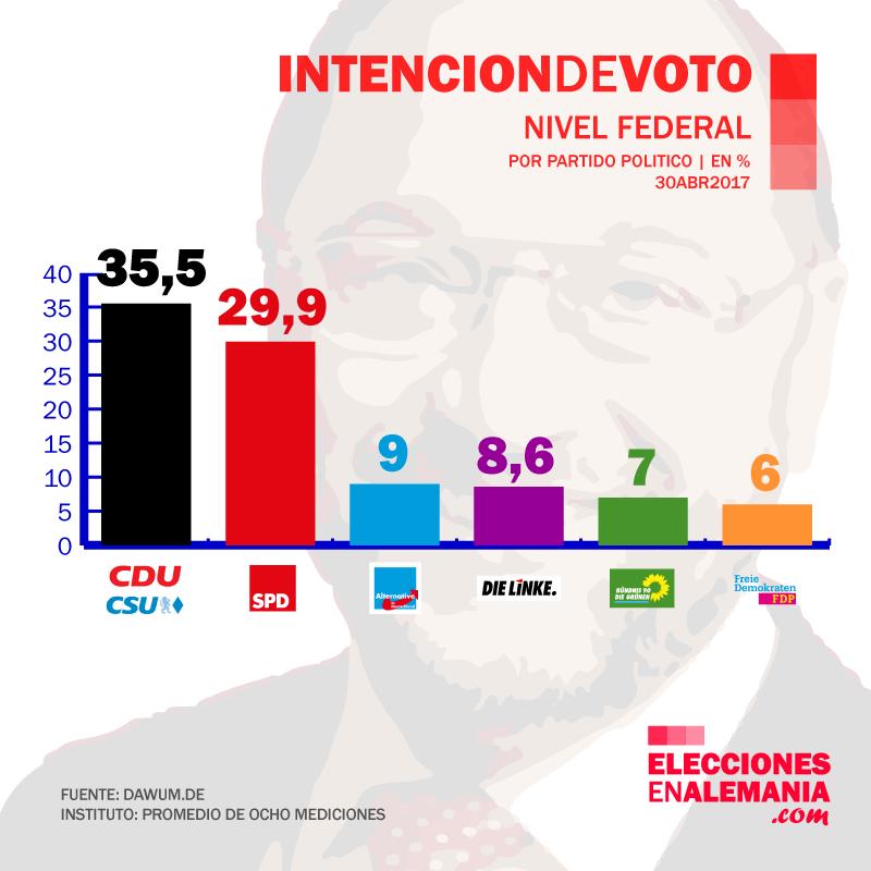 Encuesta_Alemania_Dawum_30.4.17_Elecciones_federales_klein